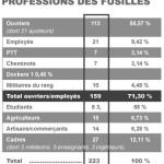 Professions-Fusilles